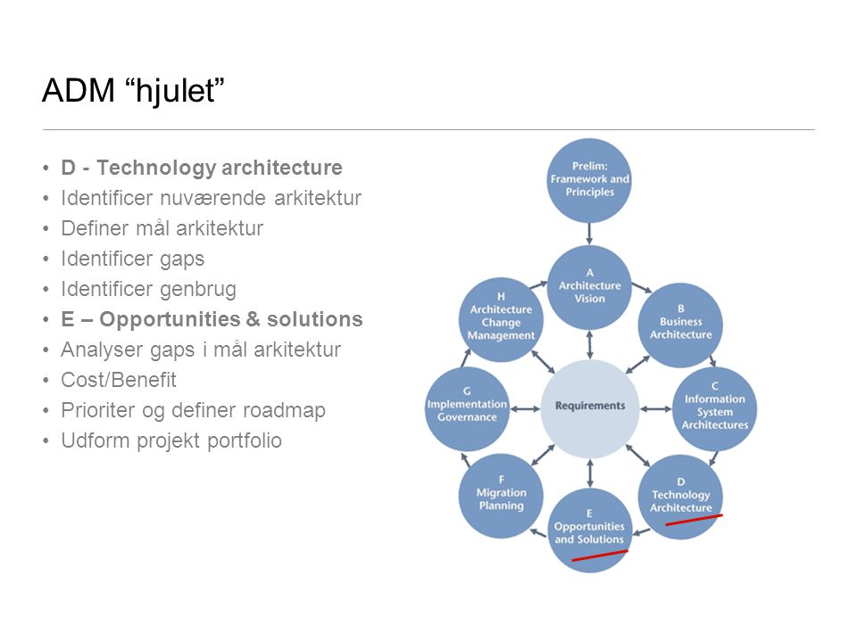 ADM hjulet D - Technology architecture