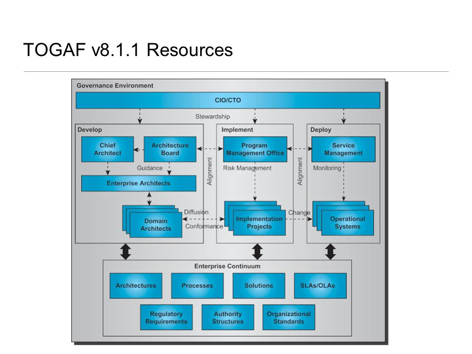 TOGAF v8.1.1 Resources