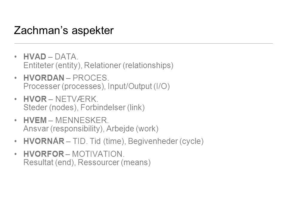 Zachman's aspekter HVAD – DATA. Entiteter (entity), Relationer (relationships) HVORDAN – PROCES. Processer (processes), Input/Output (I/O)