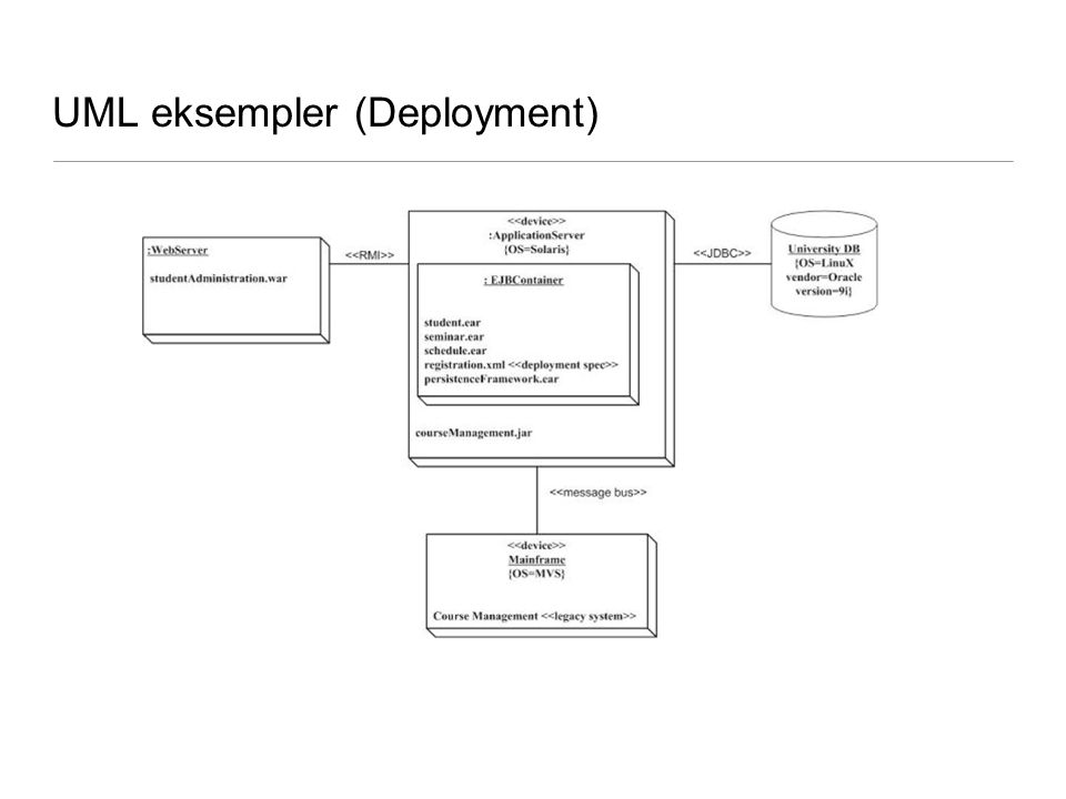 UML eksempler (Deployment)