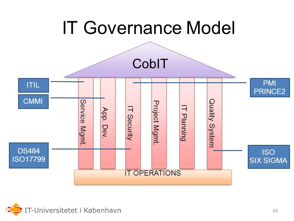 IT Governance Model CobIT Audit Models ITIL Service Mgmt. App. Dev.