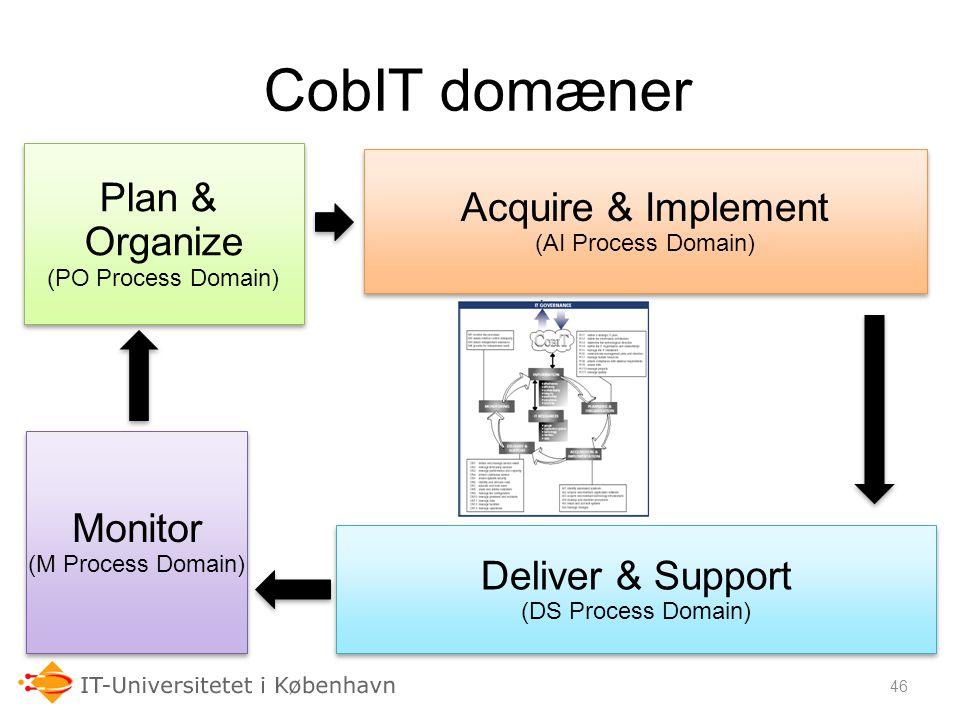 CobIT domæner Plan & Acquire & Implement Organize Monitor