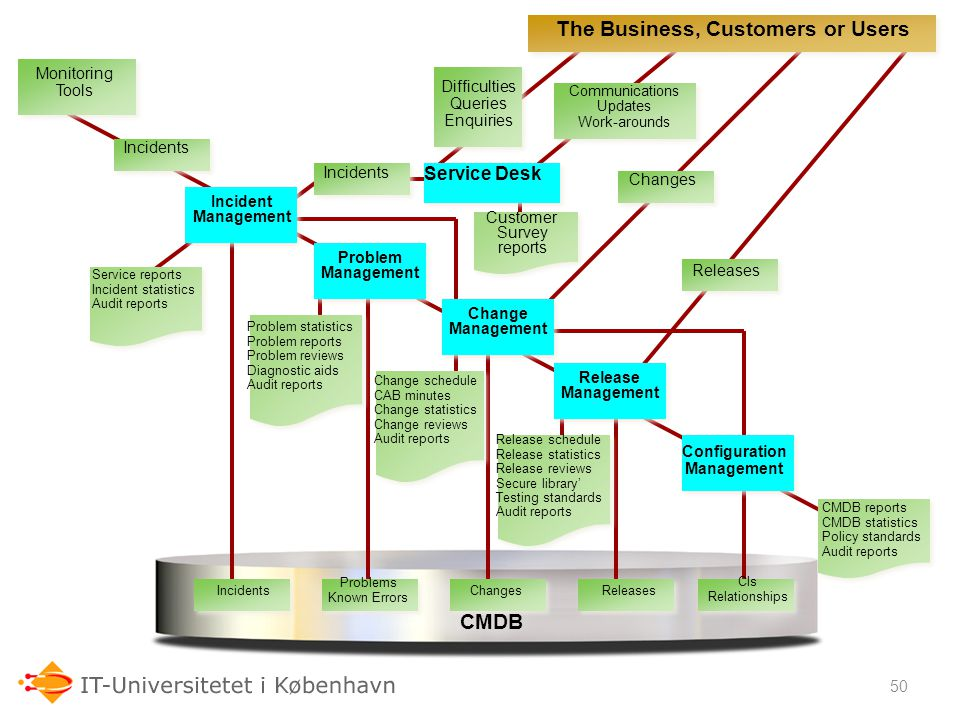 The Business, Customers or Users