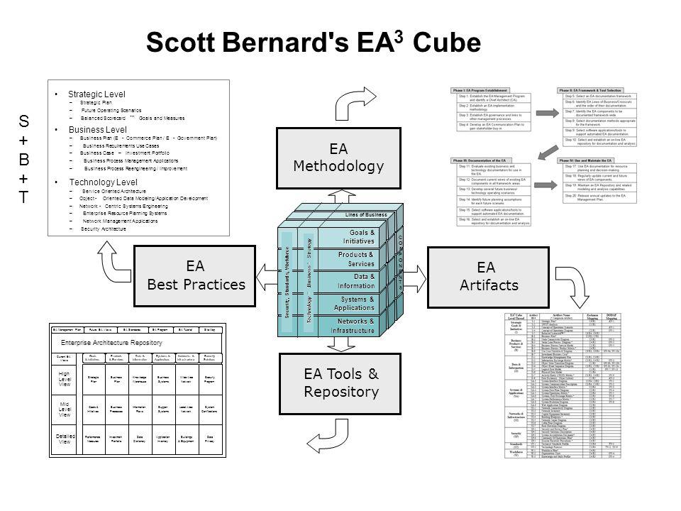 Scott Bernard s EA3 Cube S + B T EA Methodology EA EA Best Practices