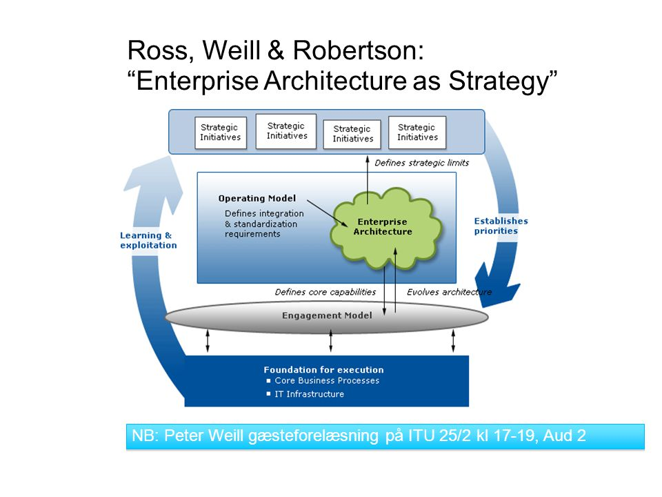 Ross, Weill & Robertson: Enterprise Architecture as Strategy