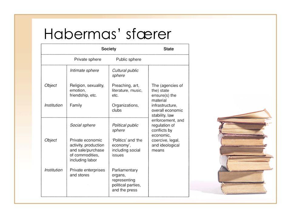 Habermas' sfærer