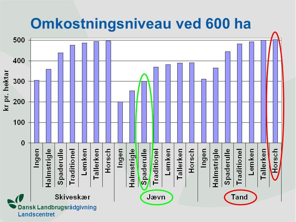 Omkostningsniveau ved 600 ha