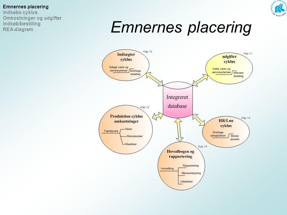 Emnernes placering Emnernes placering Indkøbs cyklus