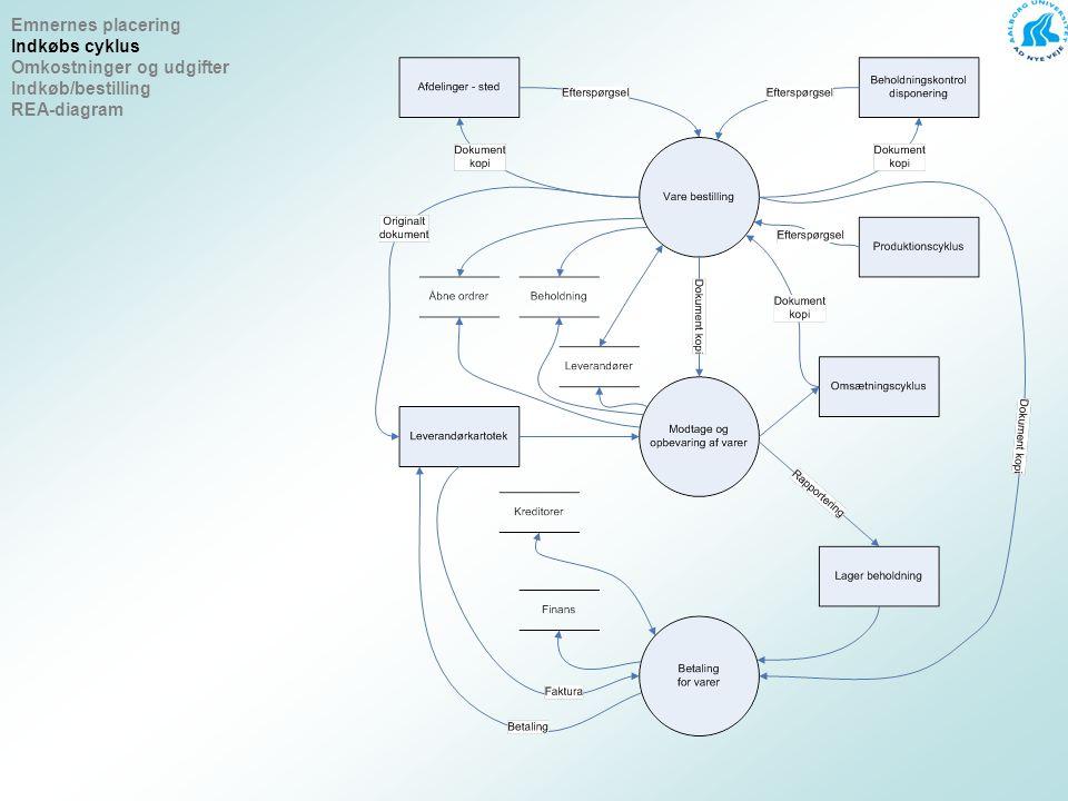 Emnernes placering Indkøbs cyklus Omkostninger og udgifter Indkøb/bestilling REA-diagram