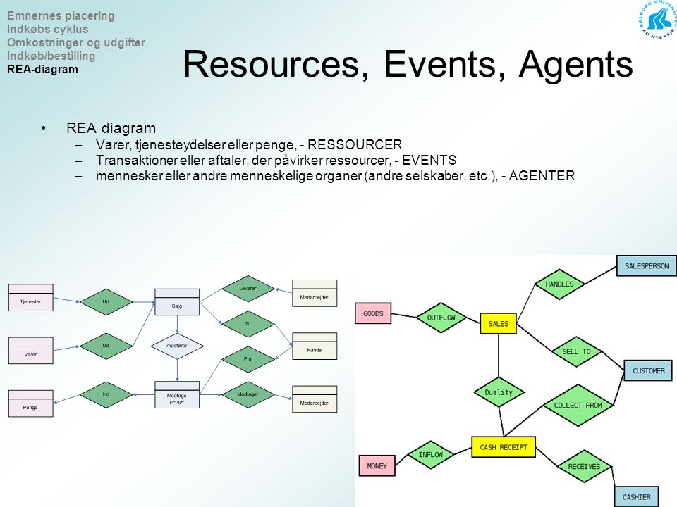 Resources, Events, Agents