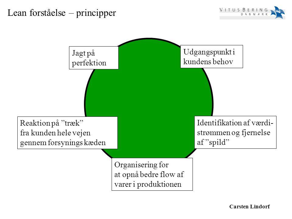 Lean forståelse – principper