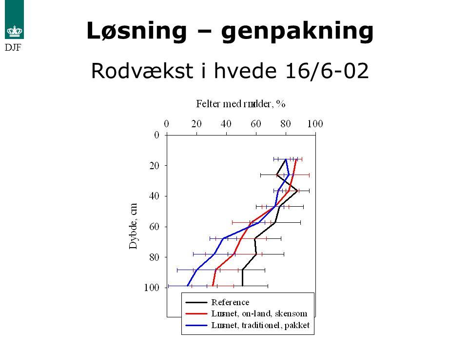 Løsning – genpakning Rodvækst i hvede 16/6-02