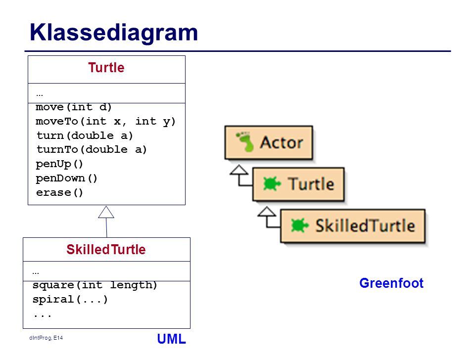 Klassediagram Turtle SkilledTurtle Greenfoot UML … move(int d)