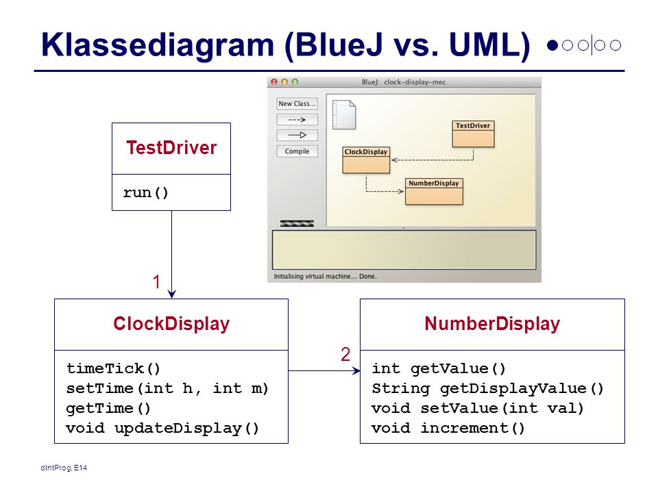 Klassediagram (BlueJ vs. UML)