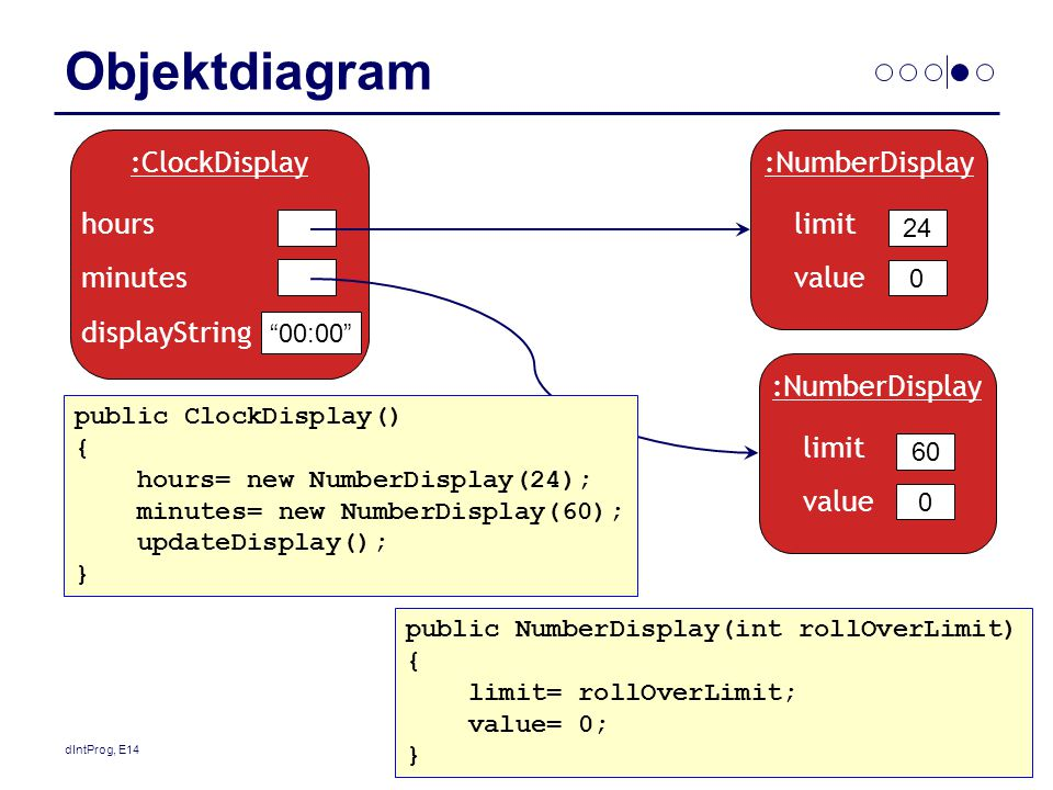 Objektdiagram :ClockDisplay hours minutes displayString :NumberDisplay