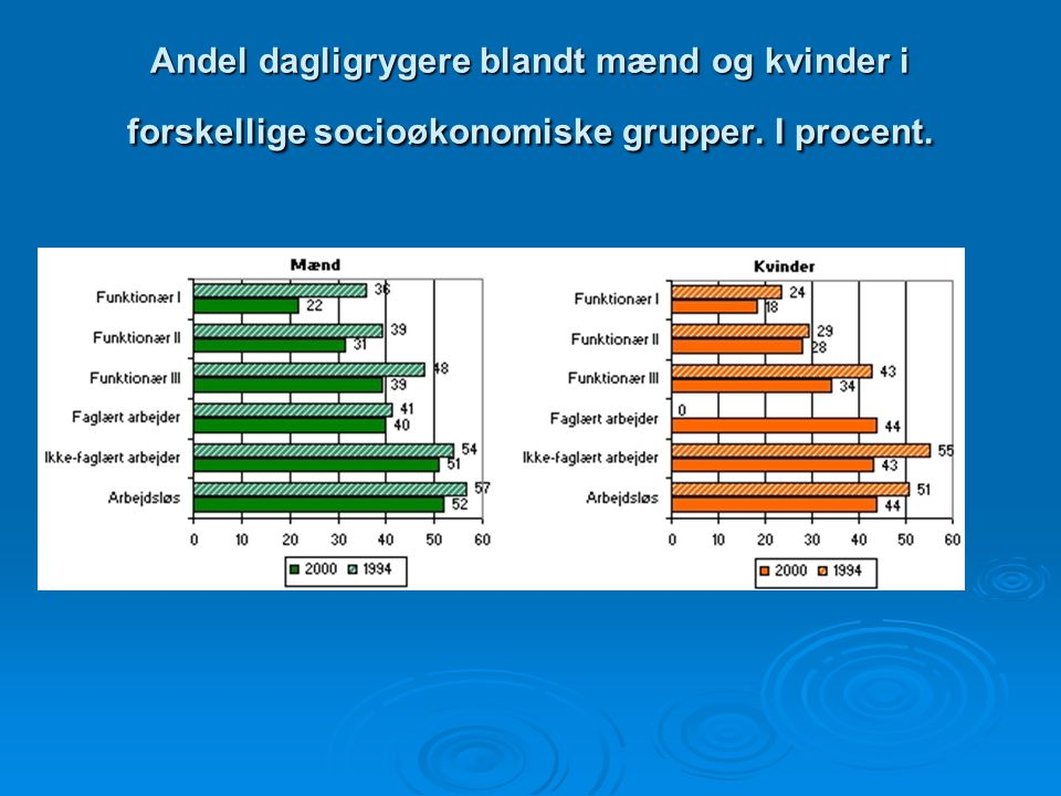 Andel dagligrygere blandt mænd og kvinder i forskellige socioøkonomiske grupper. I procent.