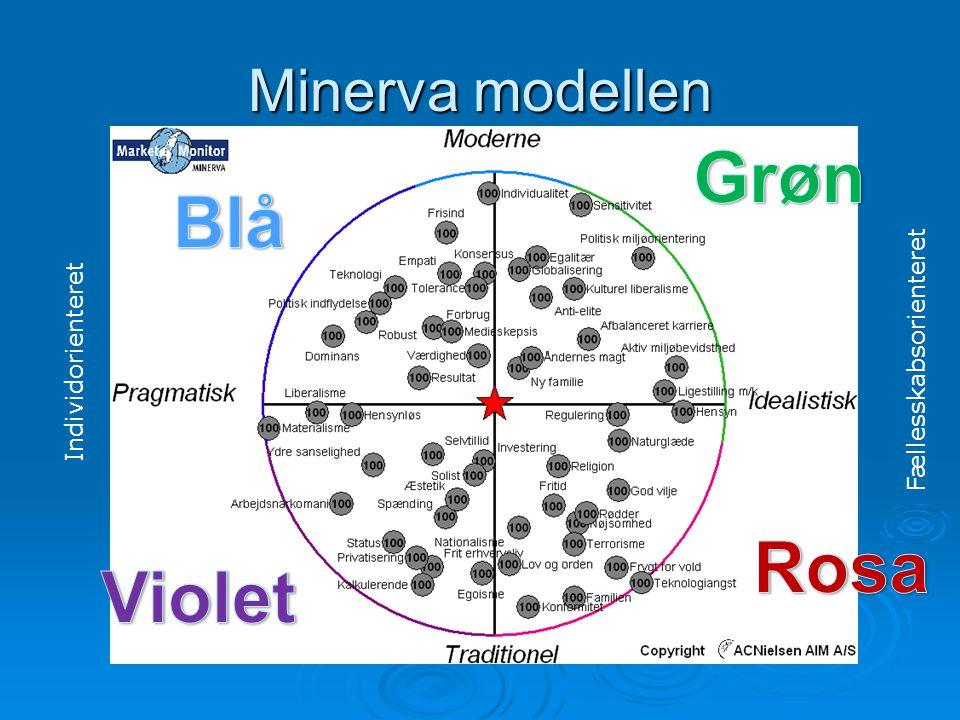 Grøn Blå Rosa Violet Minerva modellen Fællesskabsorienteret