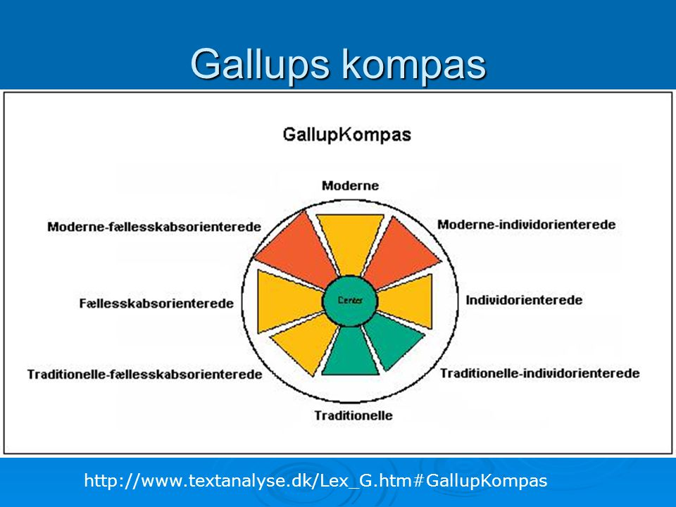 Gallups kompas http://www.textanalyse.dk/Lex_G.htm#GallupKompas