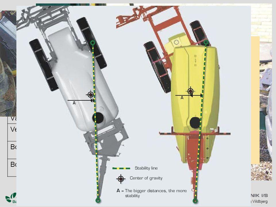 Sporfølgning Liftstyring Trækstangs-styring Baghjuls-styring
