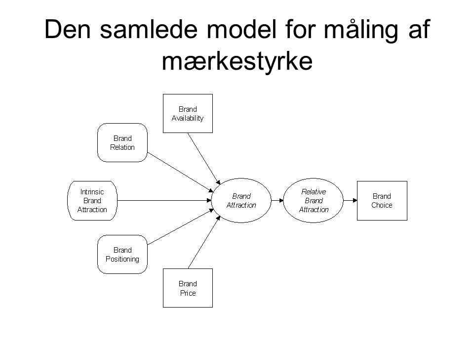 Den samlede model for måling af mærkestyrke