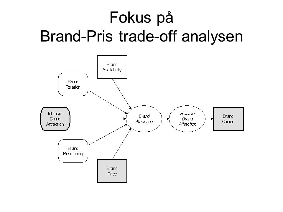 Fokus på Brand-Pris trade-off analysen