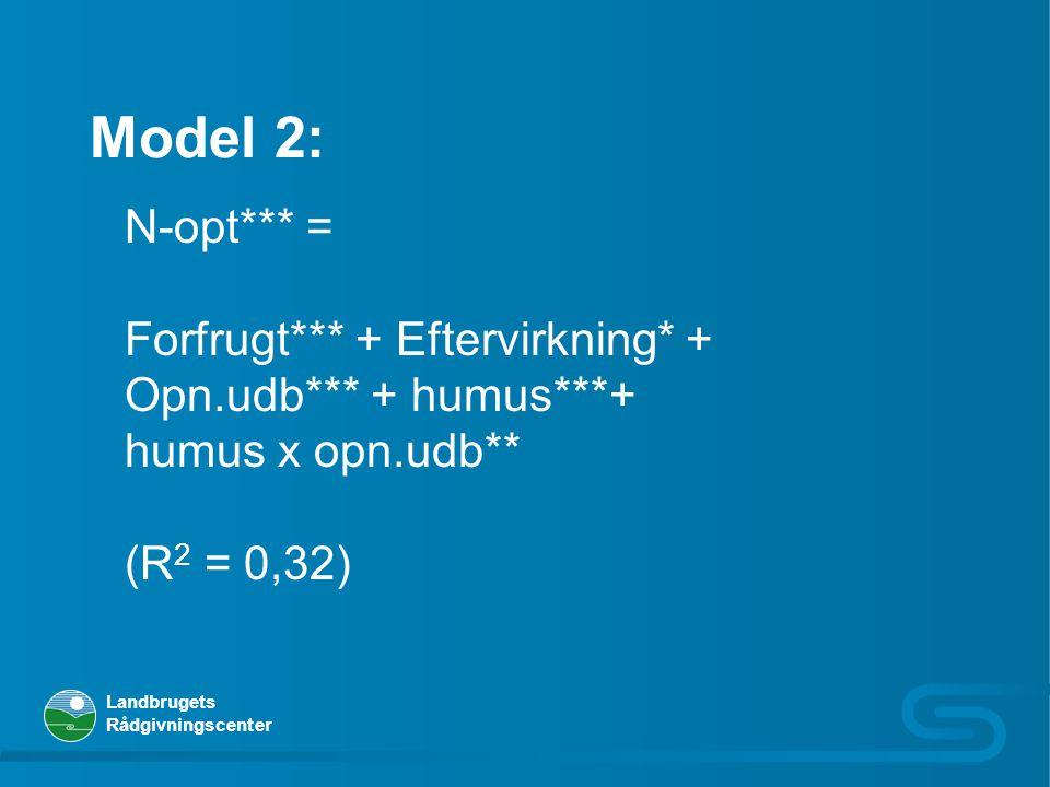 Model 2: N-opt*** = Forfrugt*** + Eftervirkning* +
