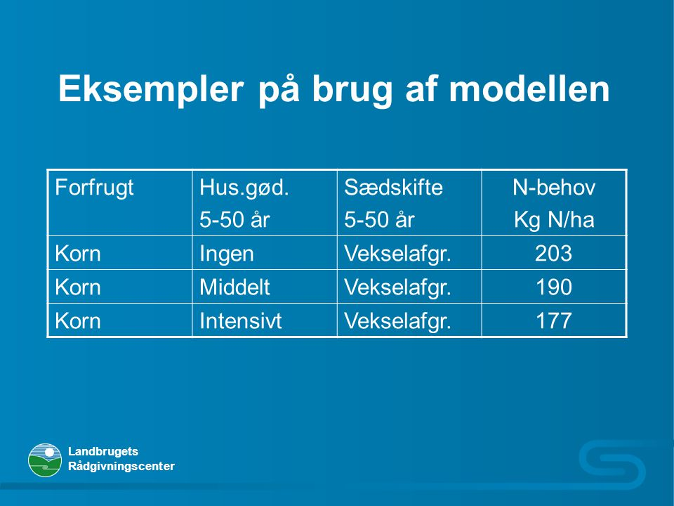 Eksempler på brug af modellen