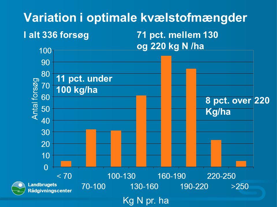 Variation i optimale kvælstofmængder
