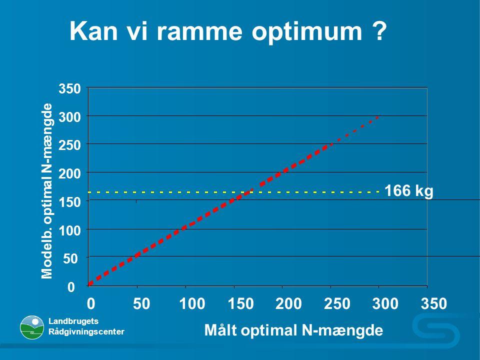 Kan vi ramme optimum 350. 300. 250. 200. 166 kg. Modelb. optimal N-mængde. 150. 100. 50. 50.