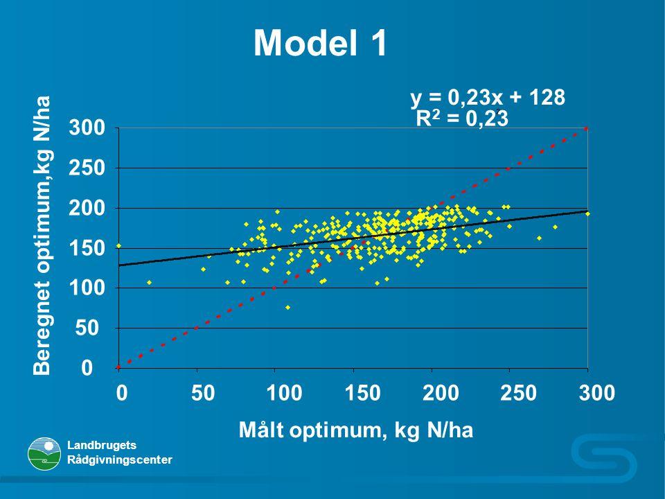 Model 1 y = 0,23x + 128. R. 2 = 0,23. 2. 50. 100. 150. 200. 250. 300. Beregnet optimum,kg N/ha.