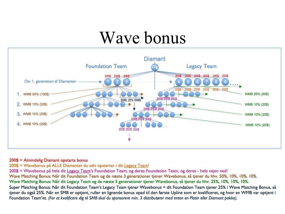 Wave bonus