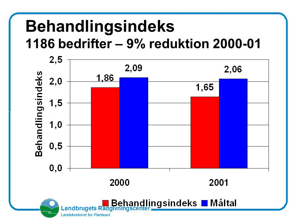 Behandlingsindeks 1186 bedrifter – 9% reduktion 2000-01