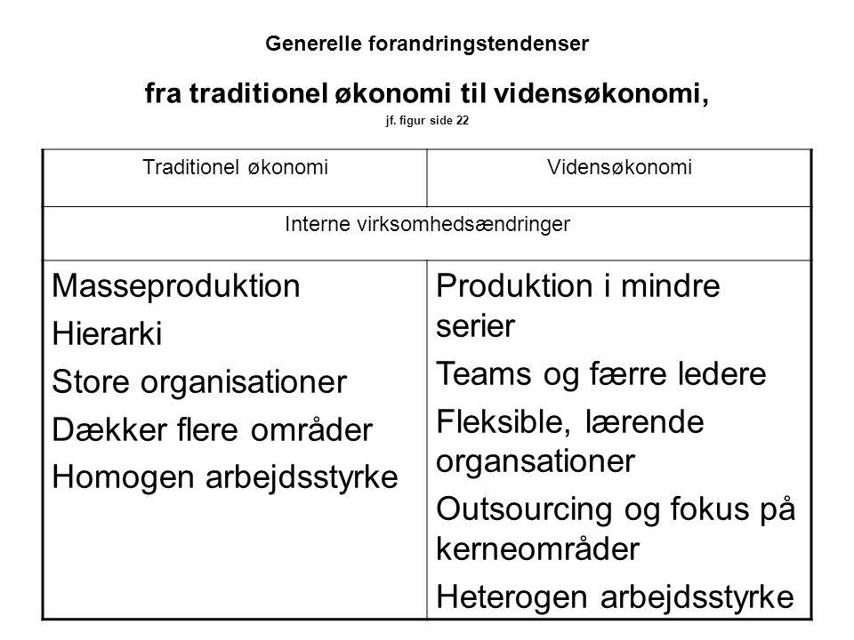 Interne virksomhedsændringer