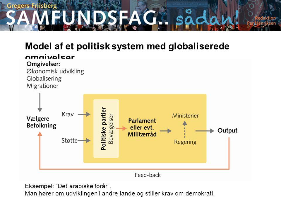 Model af et politisk system med globaliserede omgivelser