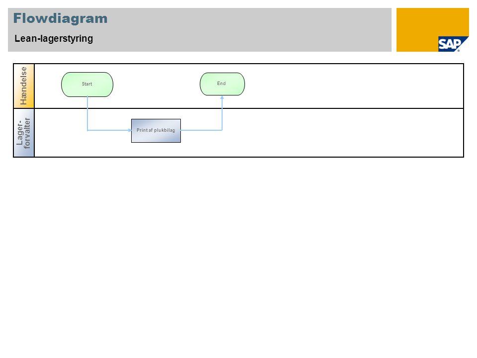 Flowdiagram Lean-lagerstyring Hændelse Lager-forvalter Start End