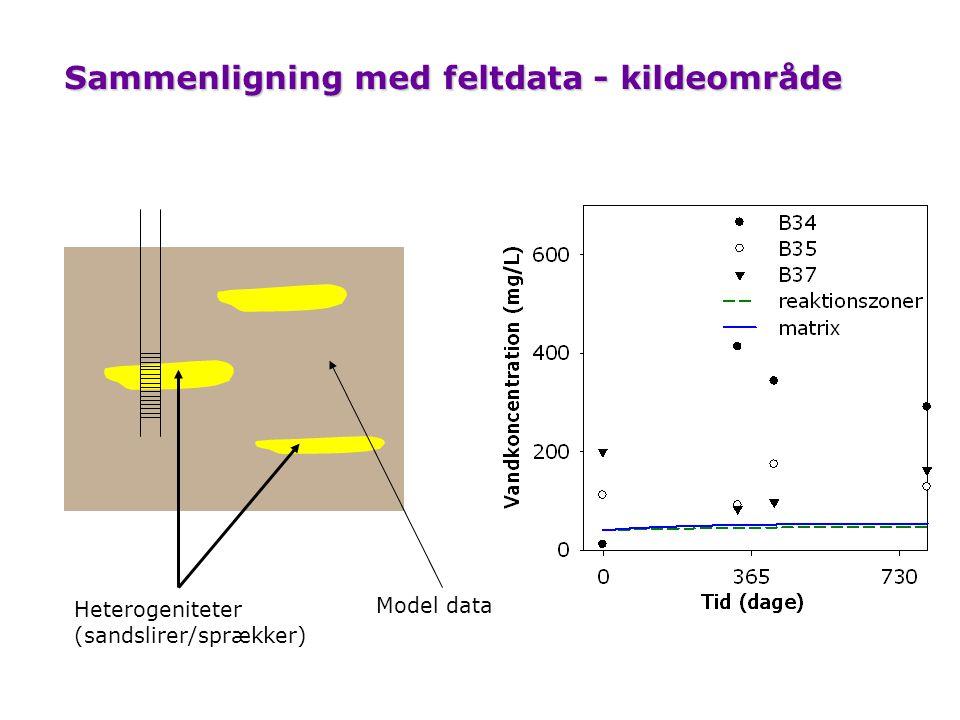 Sammenligning med feltdata - kildeområde