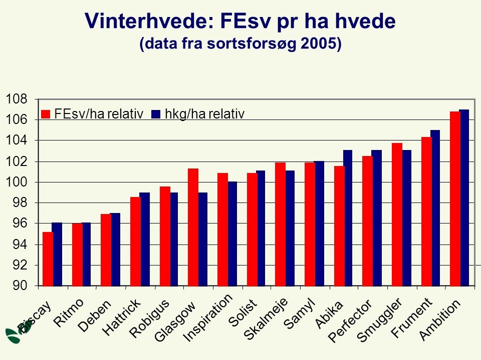 Vinterhvede: FEsv pr ha hvede (data fra sortsforsøg 2005)