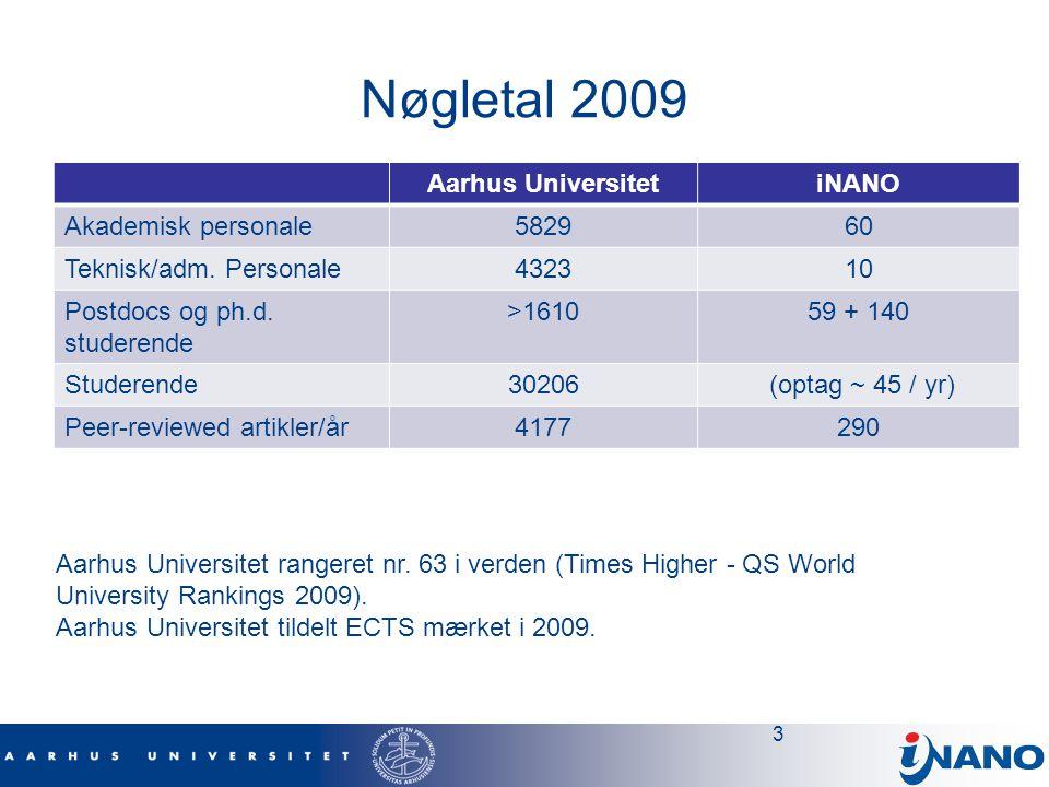 Nøgletal 2009 Aarhus Universitet iNANO Akademisk personale 5829 60