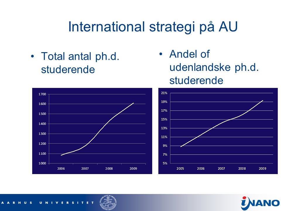 International strategi på AU