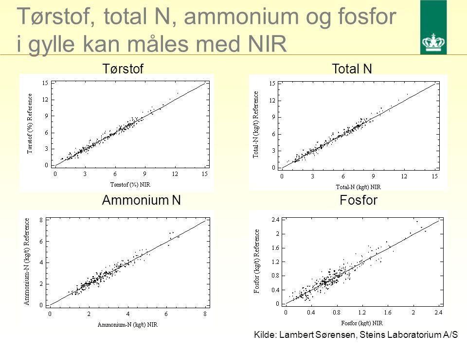 Tørstof, total N, ammonium og fosfor i gylle kan måles med NIR