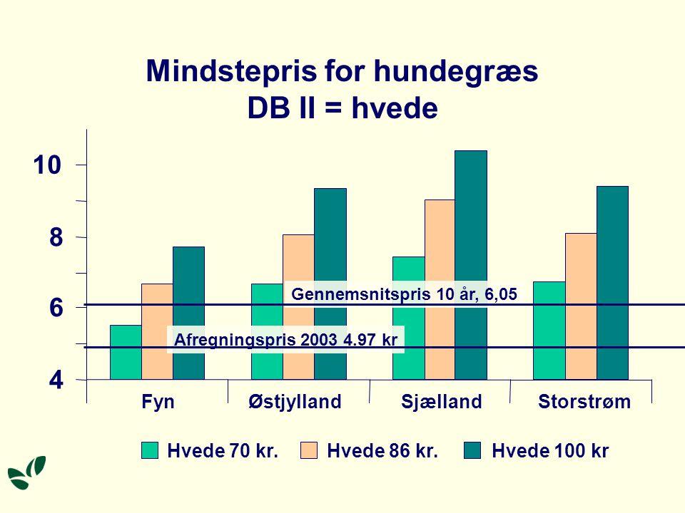 Mindstepris for hundegræs DB II = hvede