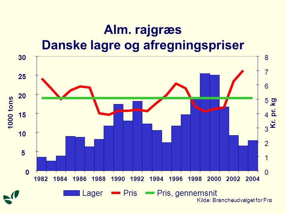 Alm. rajgræs Danske lagre og afregningspriser