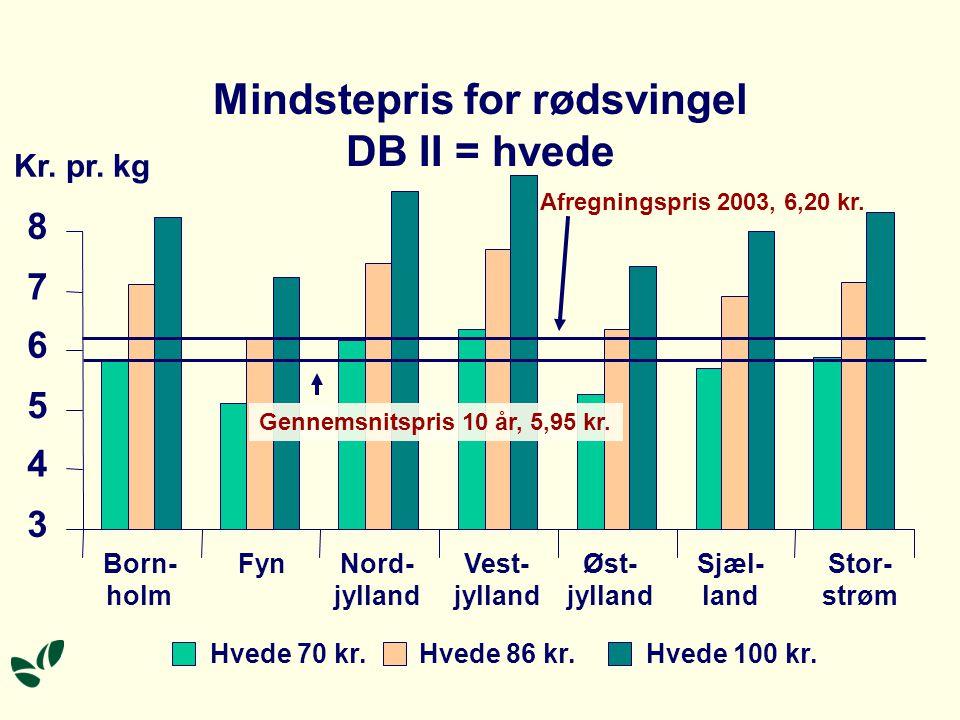 Mindstepris for rødsvingel DB II = hvede