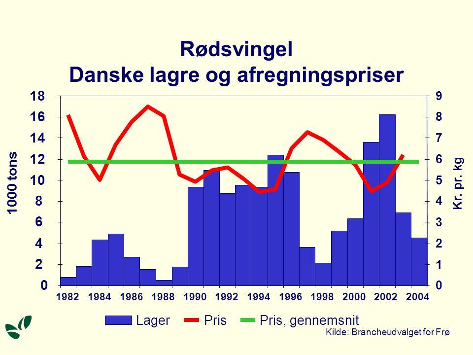 Rødsvingel Danske lagre og afregningspriser