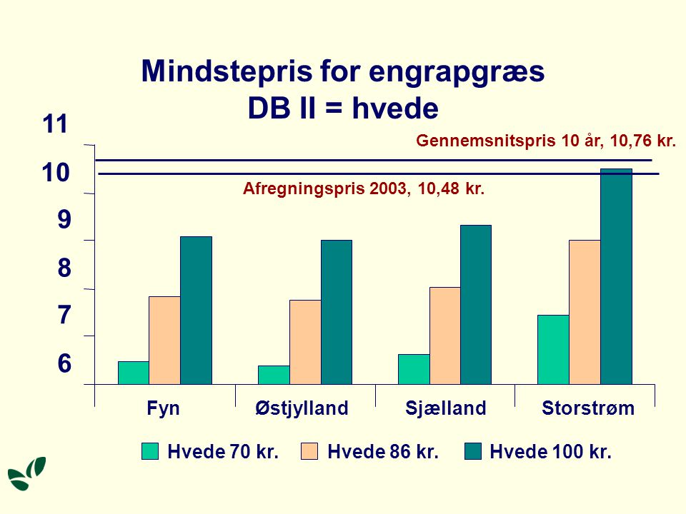 Mindstepris for engrapgræs DB II = hvede