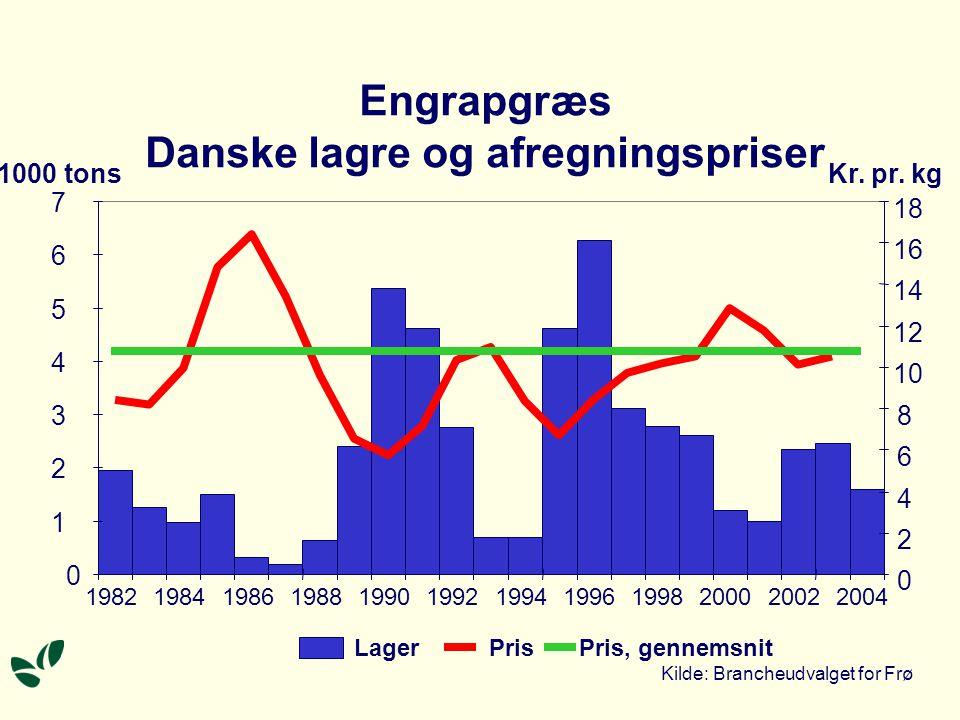 Engrapgræs Danske lagre og afregningspriser