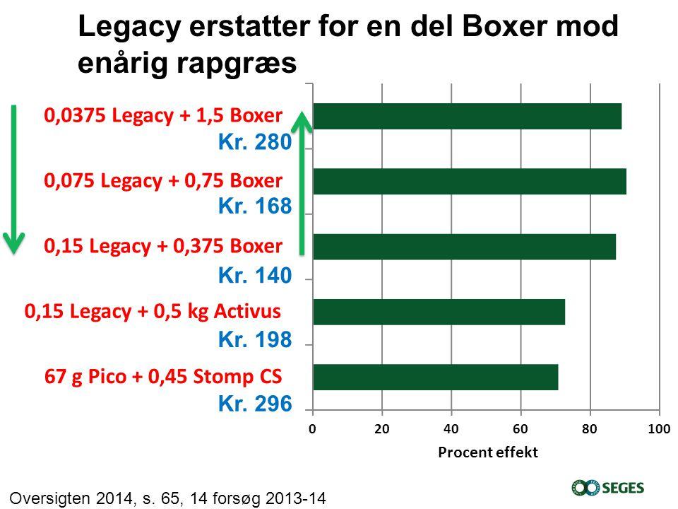 Legacy erstatter for en del Boxer mod enårig rapgræs