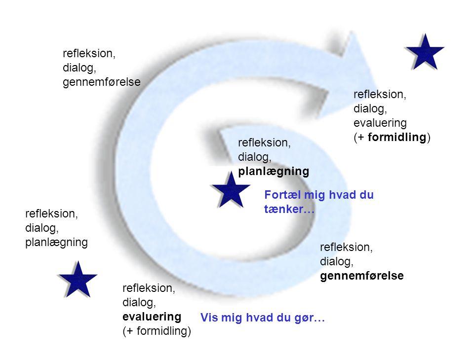 refleksion, dialog, gennemførelse