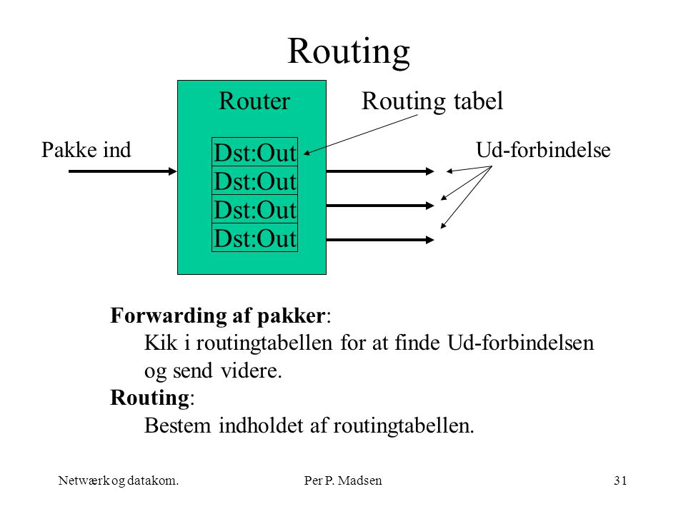 Routing Router Routing tabel Dst:Out Dst:Out Dst:Out Dst:Out Pakke ind
