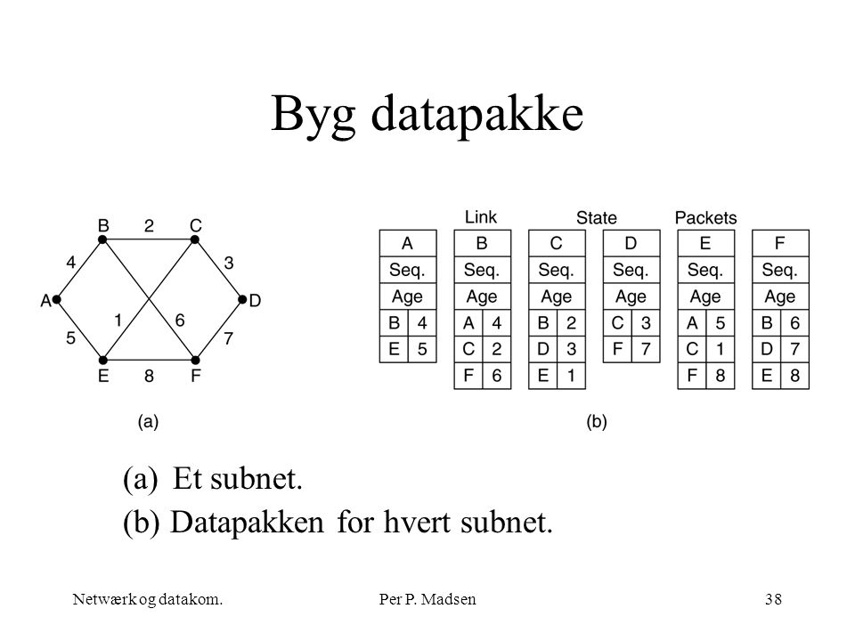 Byg datapakke Et subnet. (b) Datapakken for hvert subnet.